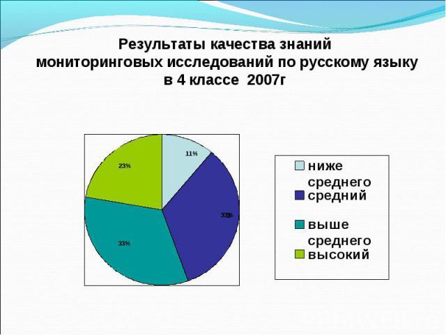 Результаты качества знаний мониторинговых исследований по русскому языку в 4 классе 2007г