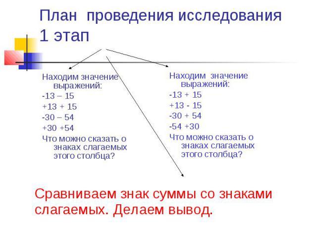 Сравниваем знак суммы со знаками слагаемых. Делаем вывод. План проведения исследования 1 этап Находим значение выражений: -13 – 15 +13 + 15 -30 – 54 +30 +54 Что можно сказать о знаках слагаемых этого столбца? Находим значение выражений: -13 + 15 +13…