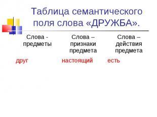 Таблица семантического поля слова «ДРУЖБА». Слова - предметы Слова –признаки пре
