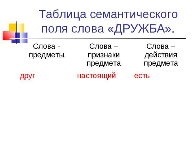 Таблица семантического поля слова «ДРУЖБА». Слова - предметы Слова –признаки предмета Слова – действия предмета друг настоящий есть