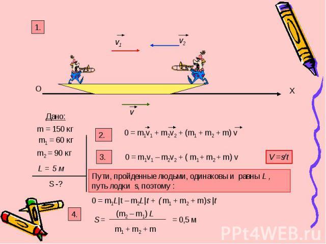 O X v1 v2 v Дано: m1 = 60 кг m2 = 90 кг L = 5 м S -? 2. 1. 0 = m1v1 + m2v2 + (m1 + m2 + m) v m = 150 кг 3. 0 = m1v1 – m2v2 + ( m1 + m2 + m) v V =s/t Пути, пройденные людьми, одинаковы и равны L , путь лодки s, поэтому : 0 = m1L|t – m2L|t + ( m1 + m2…
