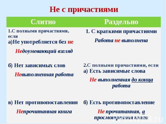 Не с причастиями СлитноРаздельно 1.С полными причастиями, если а)Не употребляется без не Недоумевающий взгляд 1. С краткими причастиями Работа не выполнена б) Нет зависимых слов Невыполненная работа 2.С полными причастиями, если а) Есть зависимые сл…