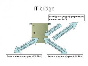 IT bridge Аппаратная платформа ИИС 1 IT-инфраструктура (программная платформа КИ