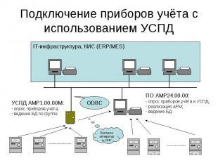 IT-инфраструктура, КИС (ERP/MES) Подключение приборов учёта с использованием УСП