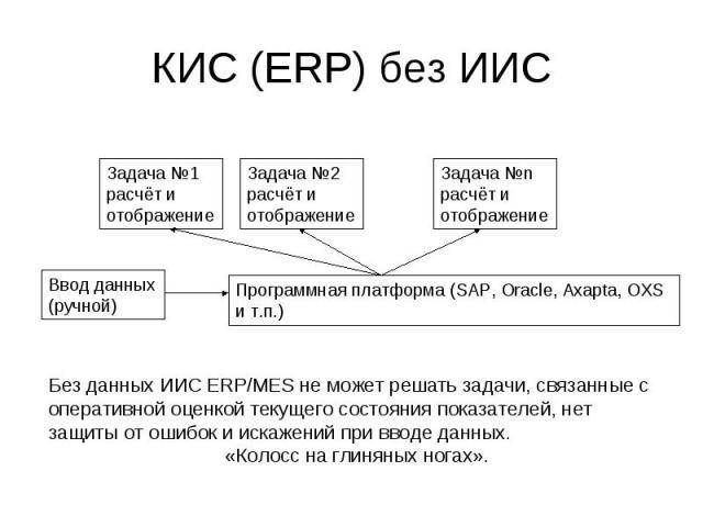 КИС (ERP) без ИИС Программная платформа (SAP, Oracle, Axapta, OXS и т.п.) Задача 1 расчёт и отображение Задача 2 расчёт и отображение Задача n расчёт и отображение Ввод данных (ручной) Без данных ИИС ERP/MES не может решать задачи, связанные с опера…