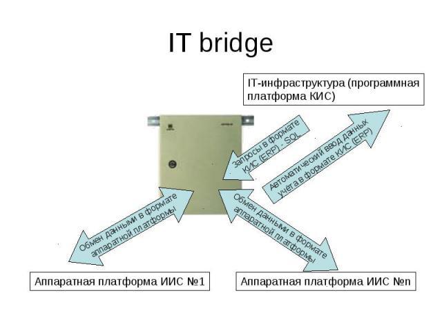IT bridge Аппаратная платформа ИИС 1 IT-инфраструктура (программная платформа КИС) Автоматический ввод данных учёта в формате КИС (ERP) Запросы в формате КИС (ERP) - SQL Аппаратная платформа ИИС n Обмен данными в формате аппаратной платформы Обмен д…