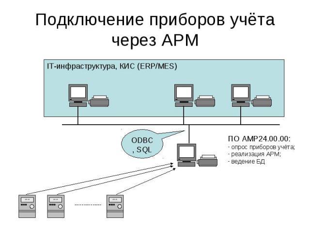 IT-инфраструктура, КИС (ERP/MES) Подключение приборов учёта через АРМ ПО АМР24.00.00: - опрос приборов учёта; - реализация АРМ; - ведение БД ODBC, SQL