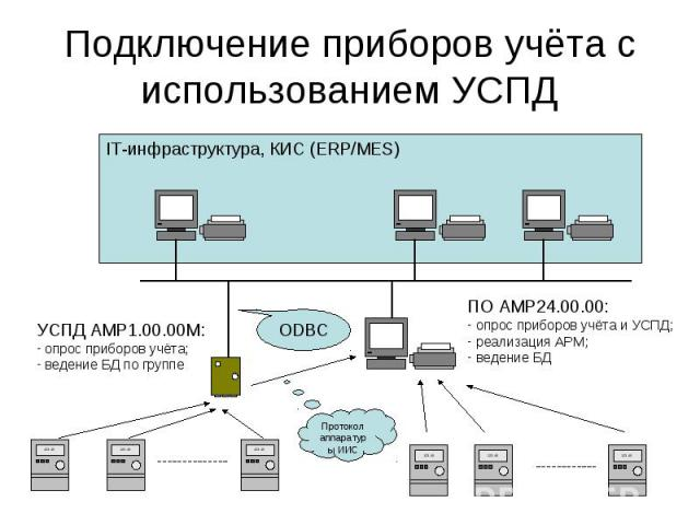 IT-инфраструктура, КИС (ERP/MES) Подключение приборов учёта с использованием УСПД УСПД АМР1.00.00М: - опрос приборов учёта; - ведение БД по группе ПО АМР24.00.00: - опрос приборов учёта и УСПД; - реализация АРМ; - ведение БД ODBC Протокол аппаратур ы ИИС