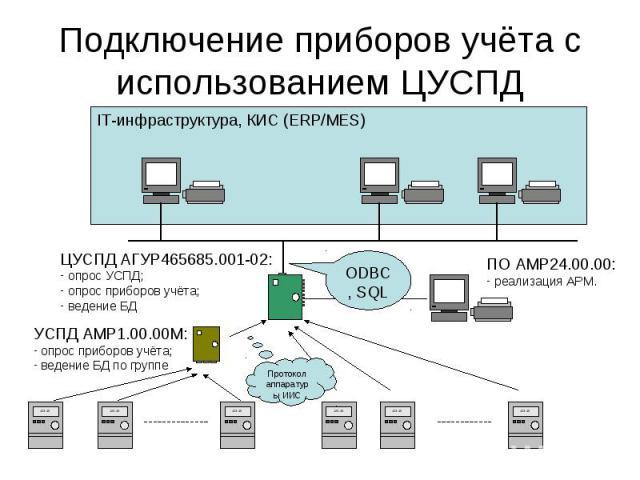IT-инфраструктура, КИС (ERP/MES) Подключение приборов учёта с использованием ЦУСПД ЦУСПД АГУР465685.001-02: - опрос УСПД; - опрос приборов учёта; - ведение БД УСПД АМР1.00.00М: - опрос приборов учёта; - ведение БД по группе ПО АМР24.00.00: - реализа…