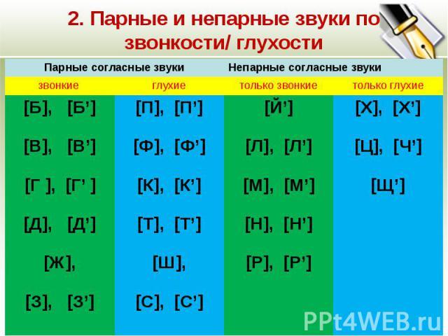 2. Парные и непарные звуки по звонкости/ глухости Парные согласные звукиНепарные согласные звуки звонкиеглухиетолько звонкиетолько глухие [Б], [Б] [В], [В] [Г ], [Г ] [Д], [Д] [Ж], [З], [З] [П], [П] [Ф], [Ф] [К], [К] [Т], [Т] [Ш], [С], [С] [Й] [Л], …