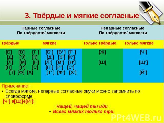 3. Твёрдые и мягкие согласные Парные согласные По твёрдости/ мягкости Непарные согласные По твёрдости/ мягкости твёрдыемягкиетолько твёрдыетолько мягкие [Б] [В] [Г ] [Д] [З] [К] [Л] [М] [Н] [П] [Р] [С] [Т] [Ф] [Х] [Б] [В ] [Г ] [Д] [З] [К] [Л] [М] […