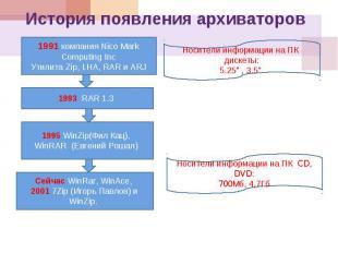 История появления архиваторов 1991 компания Nico Mark Computing Inc Утилита Zip,