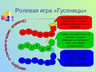 Ролевая игра «Гусеницы» 1 4 7 1013 16 17 2 5 8 11 14 15 18 3 6 9 12 Предупредите