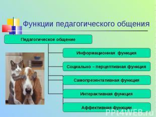 Функции педагогического общения Педагогическое общение Информационная функция Со