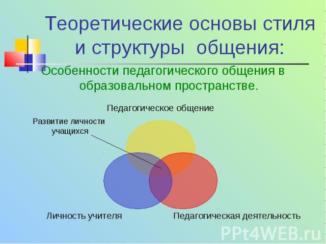 Теоретические основы стиля и структуры общения: Особенности педагогического общения в образовальном пространстве. Педагогическое общение Педагогическая деятельность Личность учителя Развитие личности учащихся