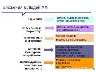 Вложения в Людей XXI Вовлечение в политическую деятельность Карьеризм Должны вид