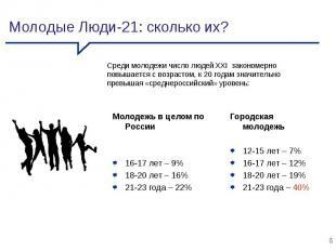 Молодежь в целом по России 16-17 лет – 9% 18-20 лет – 16% 21-23 года – 22% Город