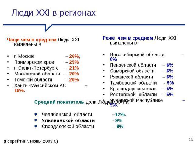 Чаще чем в среднем Люди XXI выявлены в г. Москве– 26%, Приморском крае– 25% г. Санкт-Петербурге – 21% Московской области– 20% Томской области – 20% Ханты-Мансийском АО– 19%. Реже чем в среднем Люди XXI выявлены в Новосибирской области – 6% Пензенско…