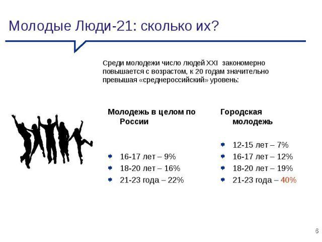 Молодежь в целом по России 16-17 лет – 9% 18-20 лет – 16% 21-23 года – 22% Городская молодежь 12-15 лет – 7% 16-17 лет – 12% 18-20 лет – 19% 21-23 года – 40% Молодые Люди-21: сколько их? Среди молодежи число людей XXI закономерно повышается с возрас…
