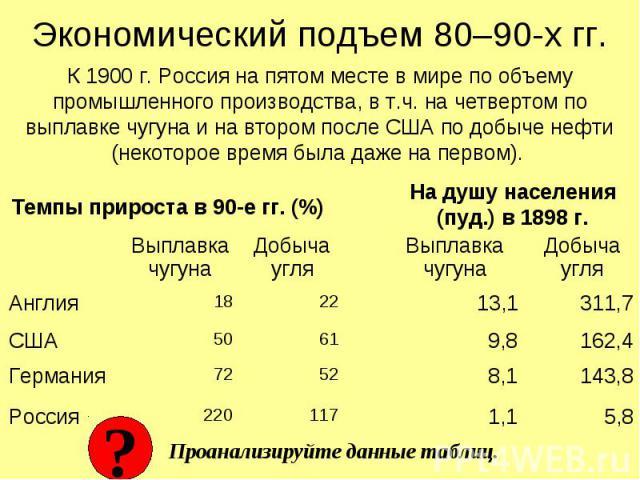 Экономический подъем 80–90-х гг. К 1900 г. Россия на пятом месте в мире по объему промышленного производства, в т.ч. на четвертом по выплавке чугуна и на втором после США по добыче нефти (некоторое время была даже на первом). Выплавка чугуна Добыча …