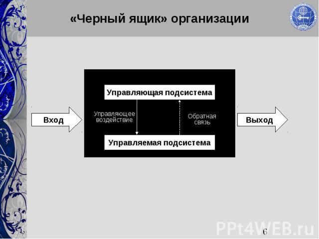6 «Черный ящик» организации Управляющая подсистема Управляемая подсистема ВходВыход Управляющее воздействие Обратная связь