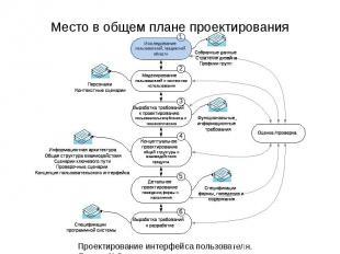 Место в общем плане проектирования Проектирование интерфейса пользователя. Лекци
