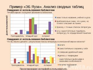Пример «ЭБ Яуза». Анализ сводных таблиц 33 Ожидания от использования библиотеки