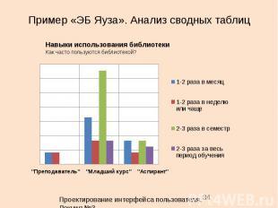 Пример «ЭБ Яуза». Анализ сводных таблиц 34 Навыки использования библиотеки Как ч