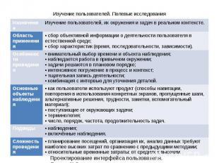 5 Проектирование интерфейса пользователя. Лекция 3. Изучение пользователей. Поле