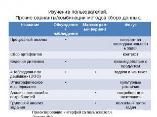 Изучение пользователей. Прочие варианты/комбинации методов сбора данных. Проекти