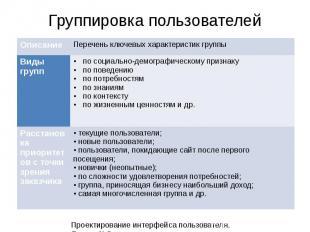 10 Проектирование интерфейса пользователя. Лекция 3. Описание Перечень ключевых