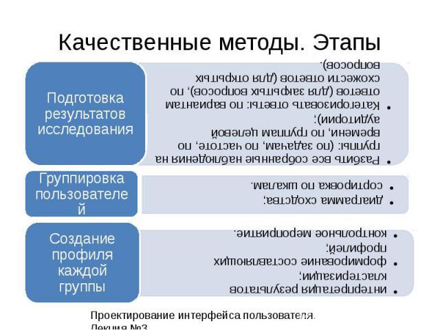 Качественные методы. Этапы Проектирование интерфейса пользователя. Лекция 3.11 Разбить все собранные наблюдения на группы: (по задачам, по частоте, по времени, по группам целевой аудитории); Категоризовать ответы: по вариантам ответов (для закрытых …