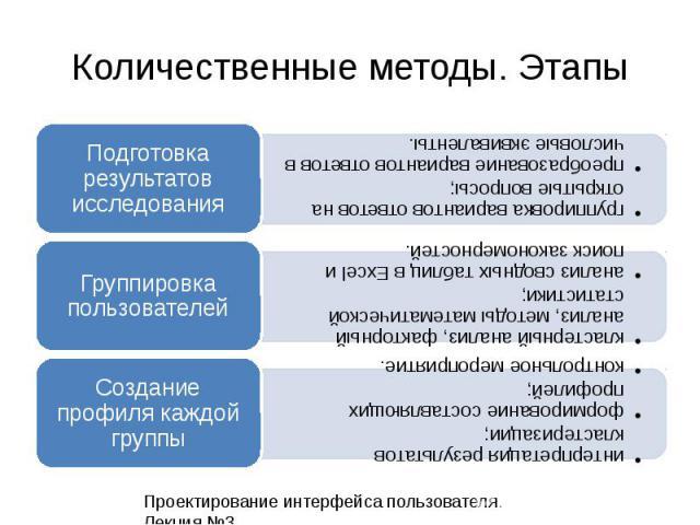 Количественные методы. Этапы Проектирование интерфейса пользователя. Лекция 3.19 группировка вариантов ответов на открытые вопросы; преобразование вариантов ответов в числовые эквиваленты. Подготовка результатов исследования кластерный анализ, факто…