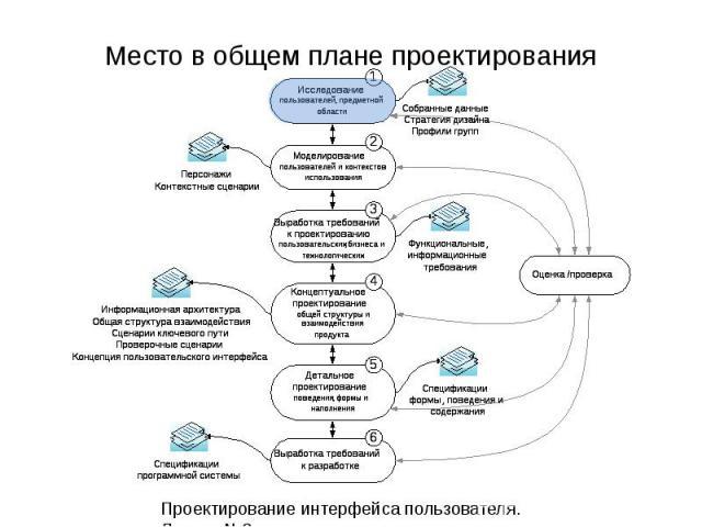 Место в общем плане проектирования Проектирование интерфейса пользователя. Лекция 3. 3