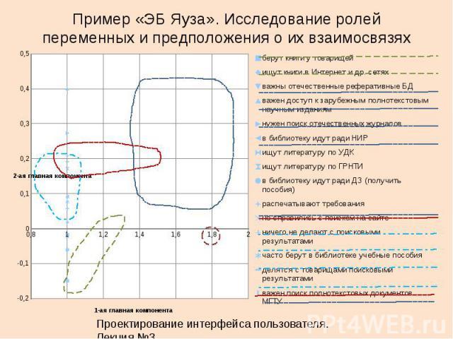 Проектирование интерфейса пользователя. Лекция 3.26 Пример «ЭБ Яуза». Исследование ролей переменных и предположения о их взаимосвязях
