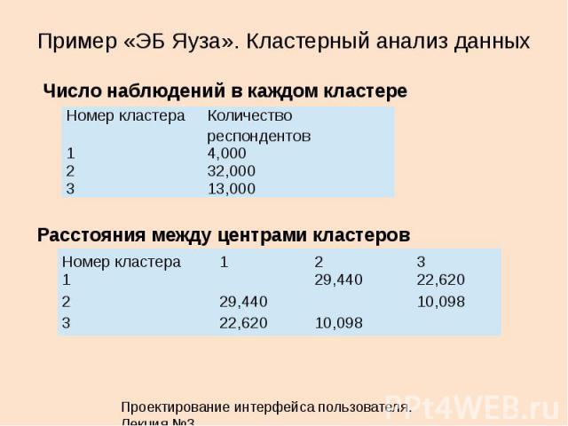 Пример «ЭБ Яуза». Кластерный анализ данных 28 Номер кластераКоличество респондентов 14,000 232,000 313,000 Число наблюдений в каждом кластере Расстояния между центрами кластеров Номер кластера123 1 29,44022,620 229,440 10,098 322,62010,098 Проектиро…