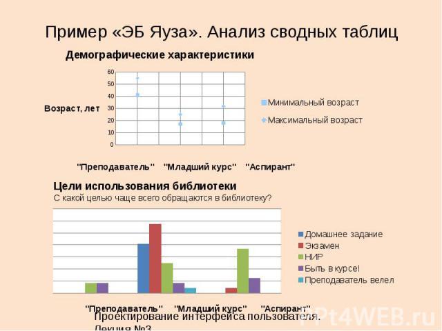 Пример «ЭБ Яуза». Анализ сводных таблиц 31 Демографические характеристики Цели использования библиотеки С какой целью чаще всего обращаются в библиотеку? Проектирование интерфейса пользователя. Лекция 3.