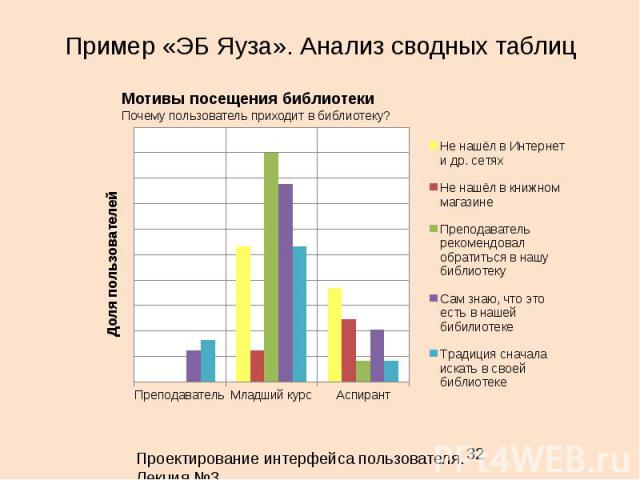 Пример «ЭБ Яуза». Анализ сводных таблиц 32 Мотивы посещения библиотеки Почему пользователь приходит в библиотеку? Проектирование интерфейса пользователя. Лекция 3.