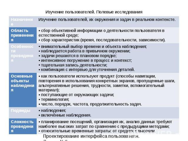 5 Проектирование интерфейса пользователя. Лекция 3. Изучение пользователей. Полевые исследования НазначениеИзучение пользователей, их окружения и задач в реальном контексте. Область применения сбор объективной информации о деятельности пользователя …