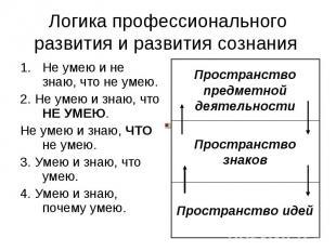 Логика профессионального развития и развития сознания 1.Не умею и не знаю, что н