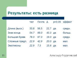Александр Бердичевский. Диалог-2011 11 Результаты: есть разница ЧатПочтаΔp