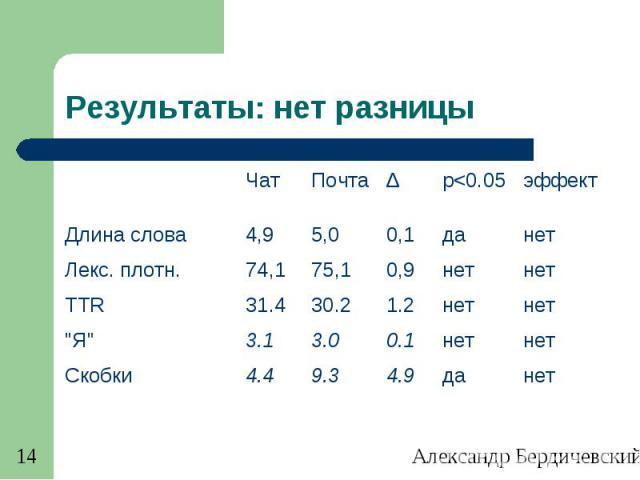 Александр Бердичевский. Диалог-2011 14 Результаты: нет разницы ЧатПочтаΔp