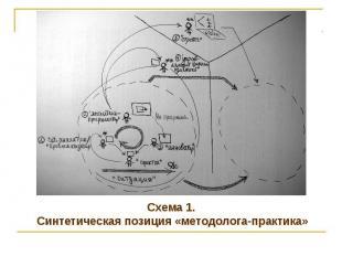 Схема 1. Синтетическая позиция «методолога-практика»