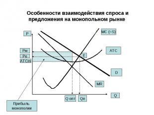 Особенности взаимодействия спроса и предложения на монопольном рынке Q P MR MC (