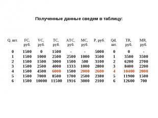 Q, шт.FС, руб. VC, руб. ТС, руб. АТС, руб. МС, руб. Р, руб.Qd, шт. ТR, руб. МR,