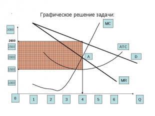 Графическое решение задачи: 123456 0 Q 1000 1500 2000 2500 3000 MR MC D 2600 ATC