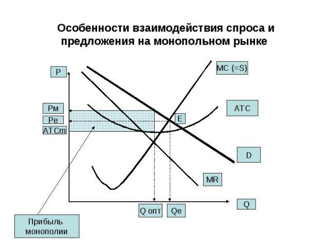 Особенности взаимодействия спроса и предложения на монопольном рынке Q P MR MC (=S) D Q опт Рм ATC Pe E ATCm Qe Прибыль монополии
