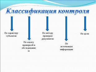 По характеру субъектов По охвату проверкой и обследование м По методу проверки д
