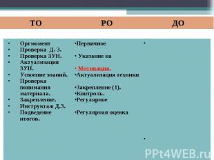 Оргмомент Проверка Д. З. Проверка ЗУН. Актуализация ЗУН. Усвоение знаний. Провер