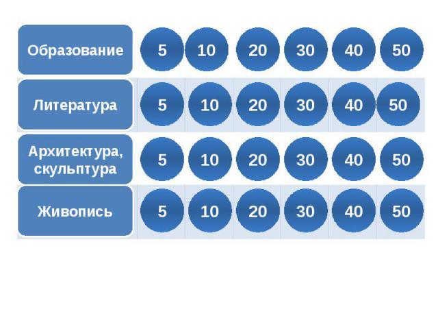 ОбразованиеЛитератураАрхитектура, скульптураЖивопись5 10 20 30 40 50